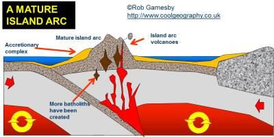 what are three major island arcs