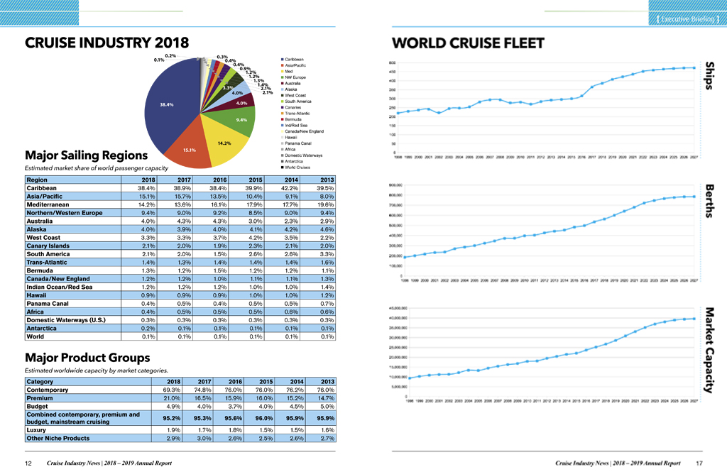2019 Cruise Industry News Annual Report | Cruise Industry ...