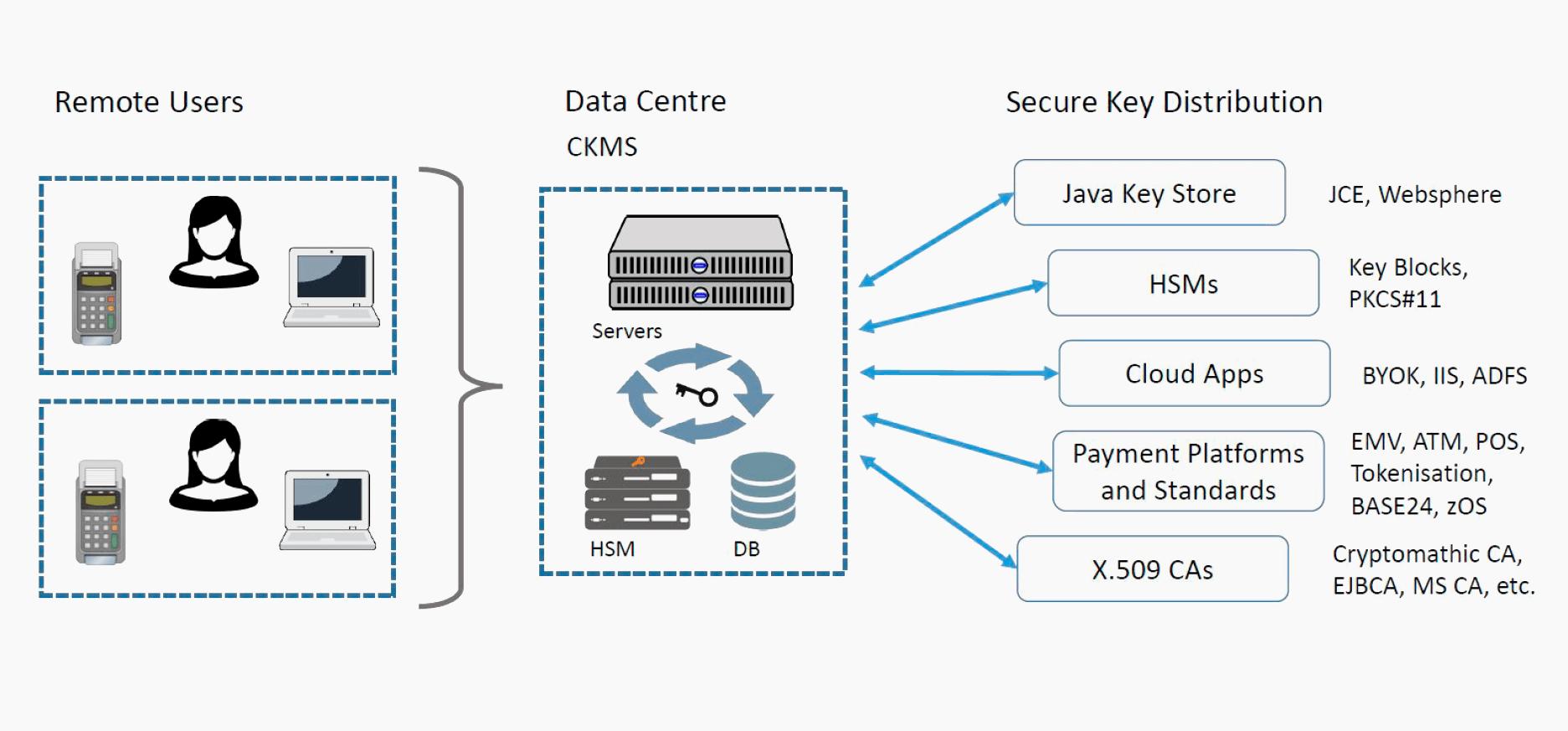 Security Concept Define