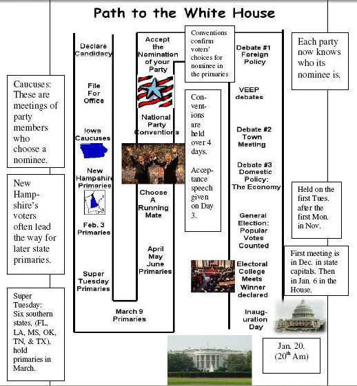 Chart Election Process Presidential