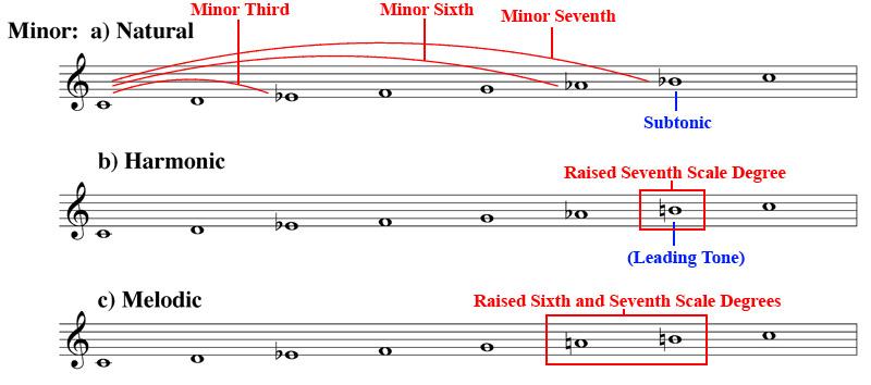 D Minor 7th Chord Piano