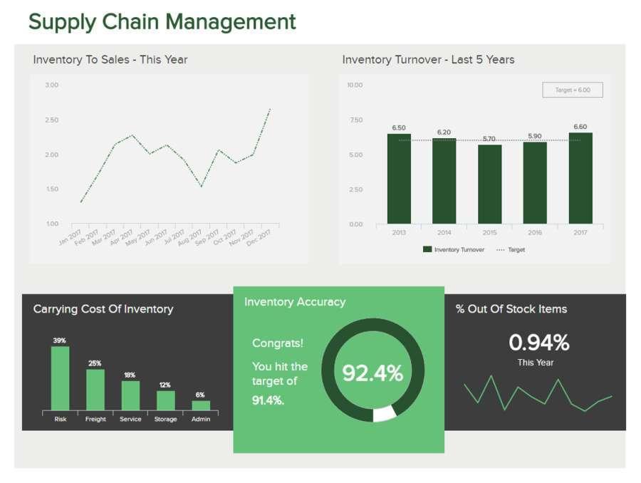 Supply Chain Management Kpi