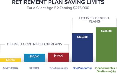 Compare defined benefit vs. defined contribution plans ...