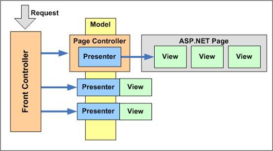 Controller Patterns For Asp Net Patterns Tutorial