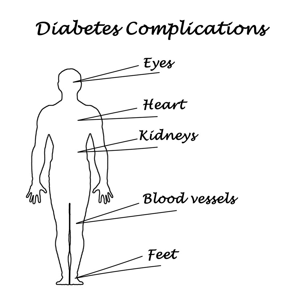 Donate Diabetes Research