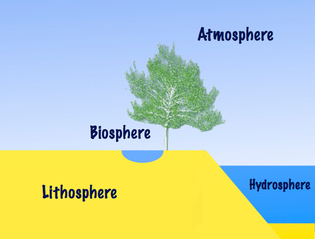 Are Difference And Atmosphere Layer Four What Major Are What