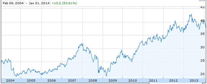 Coca Cola Stock Price Dividend
