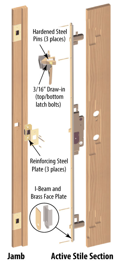 Multi Point Lock Door Hardware