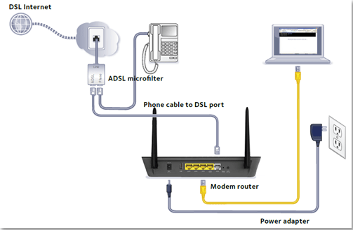 Cable Dsl Router Setup Switch Wi Fi