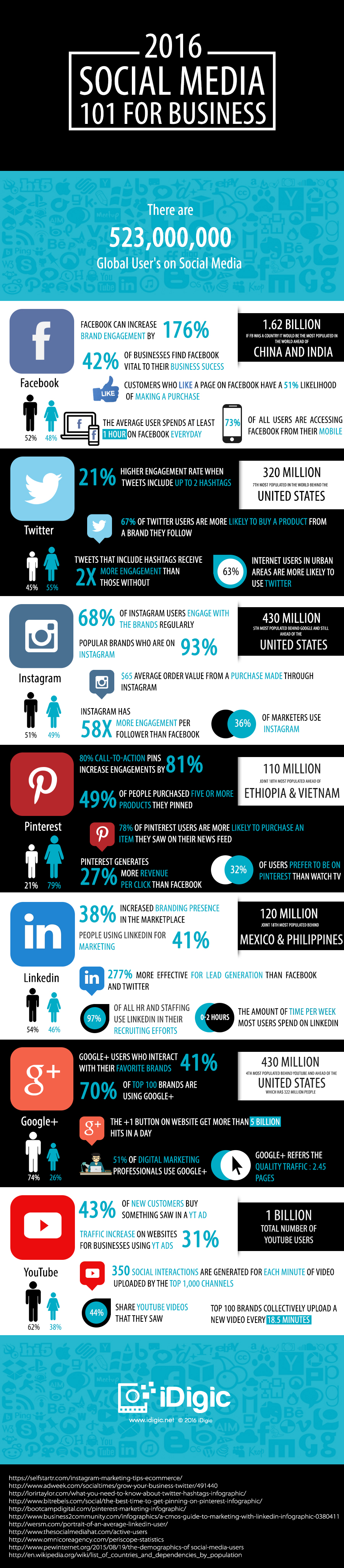 social-media-101-for-business-factosocial