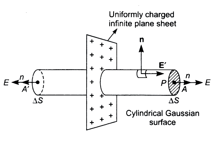 Charge Electric Field Cylinder