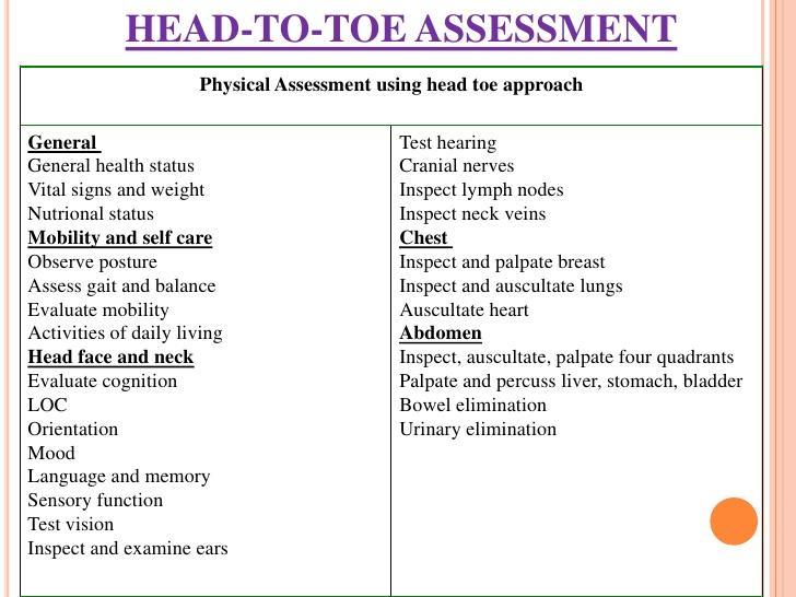 Head Toe Nursing Assessment Forms Printable