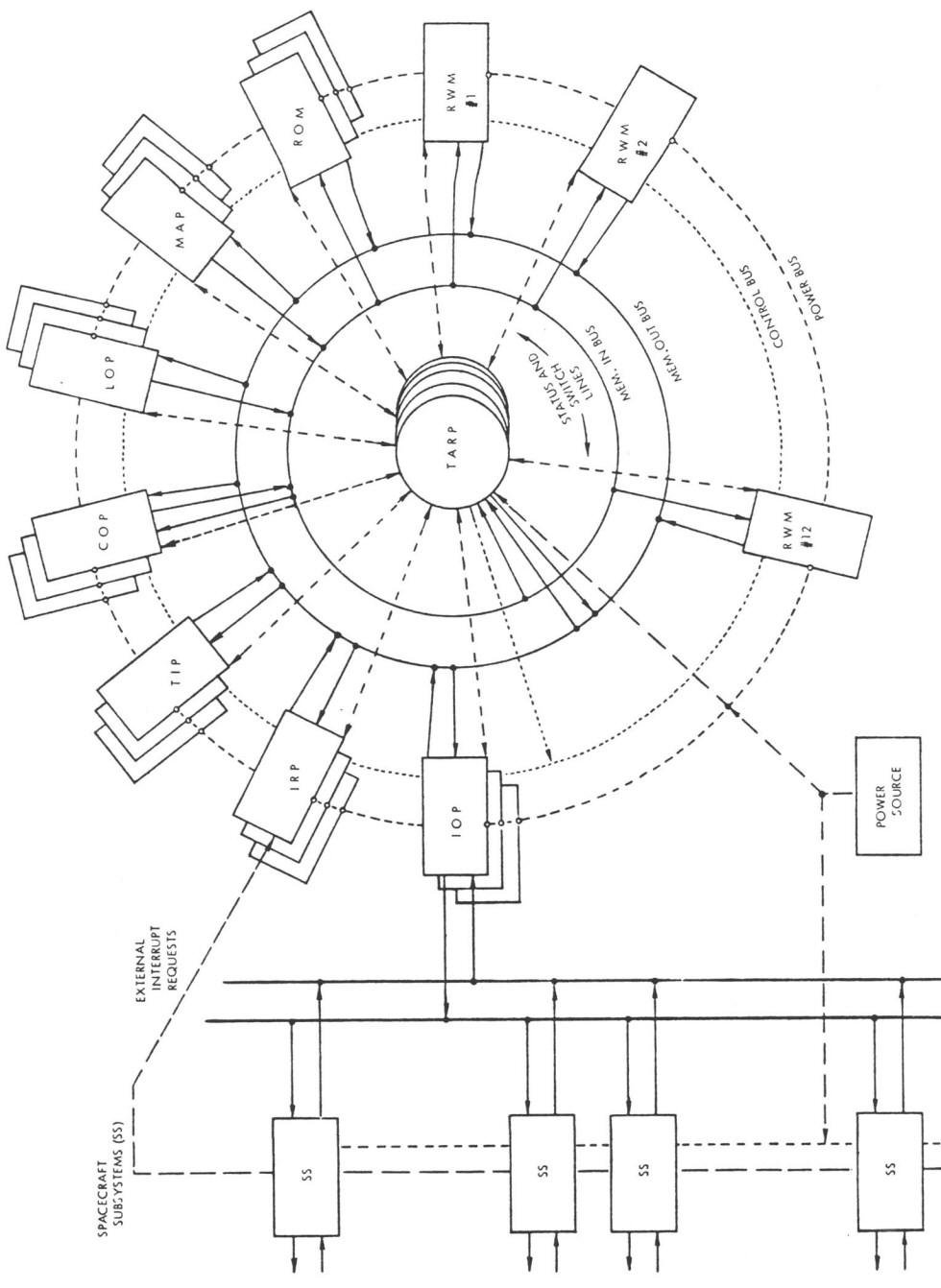 A star számítógép felépítése