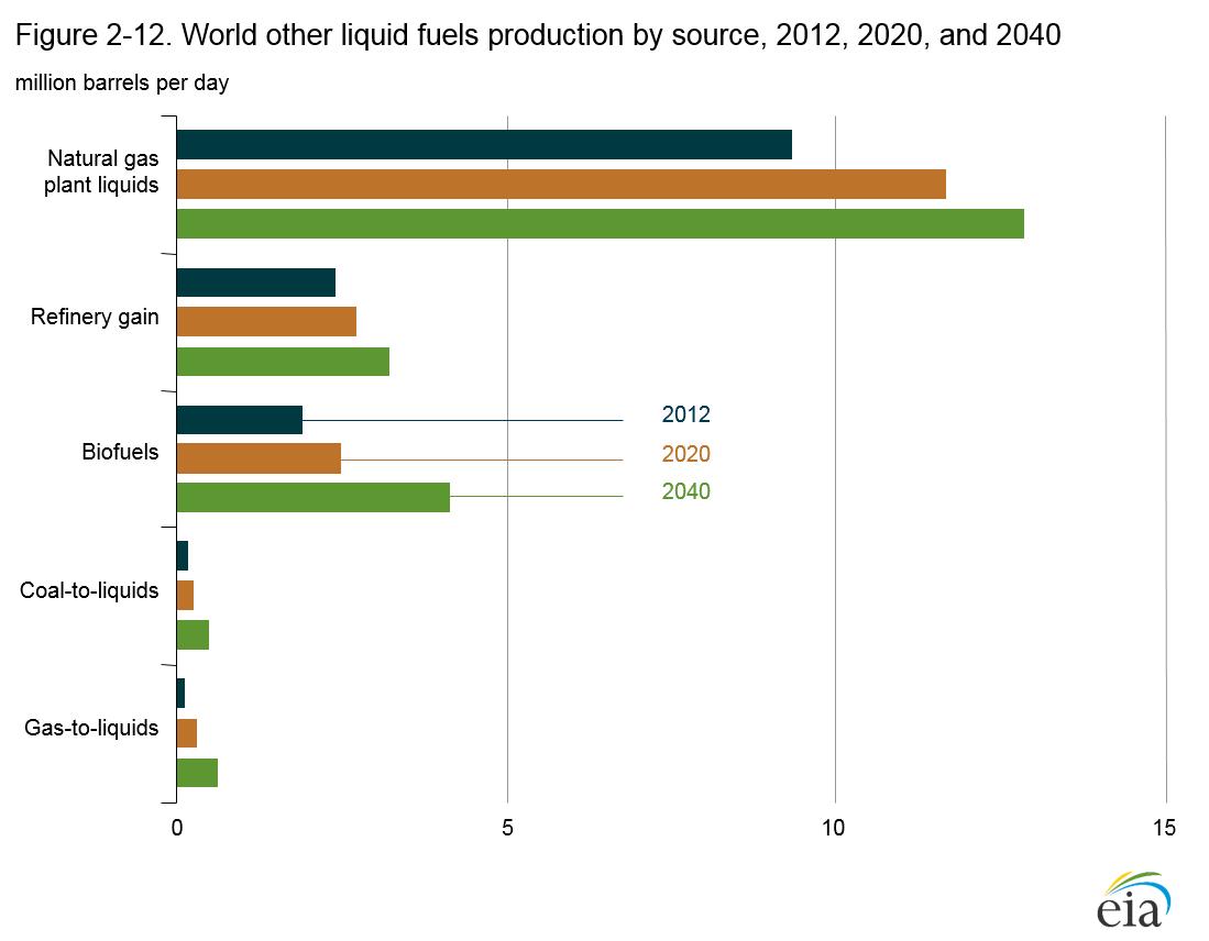 Eia Top Oil Producers 2012
