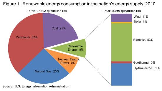 Nuclear Energy Pie Chart 2011