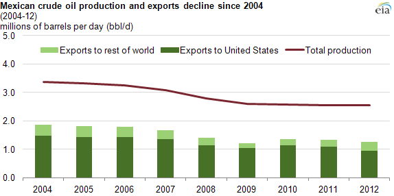 Export Mexico Where Does Oil