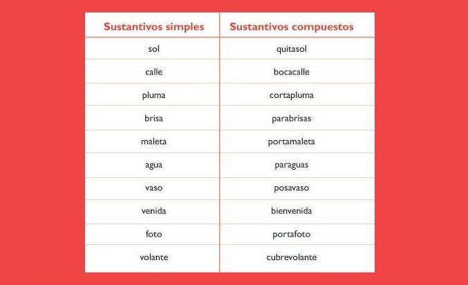 Ingles Abstractos En Sustantivos