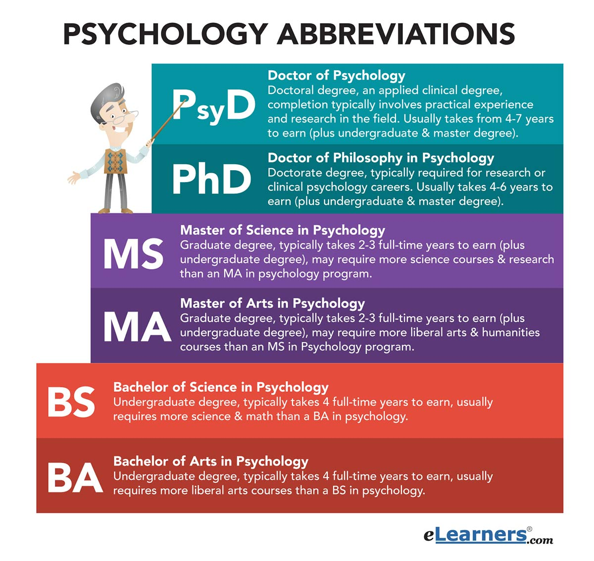 Doctorate Education Abbreviation