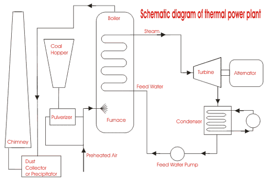 Basic Power Plant Process Flow Diagram - Wiring Diagram Services •