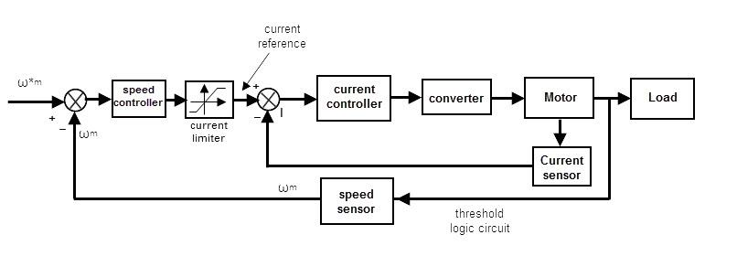Feedback Loop Block Diagram