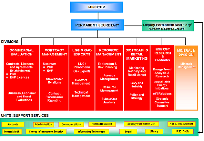 Information Security Policy Structure