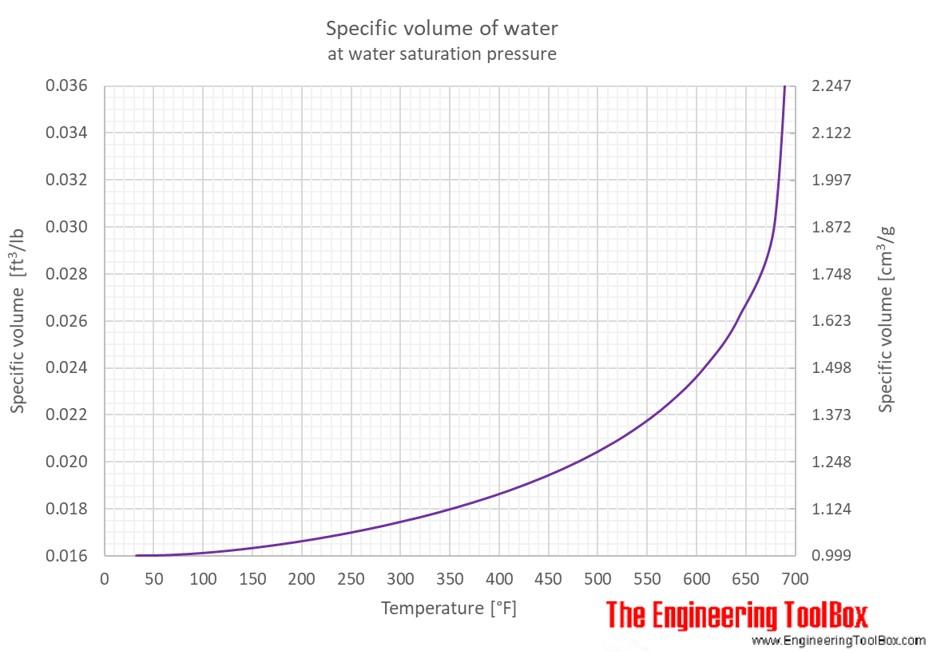 Water Psi Calculator