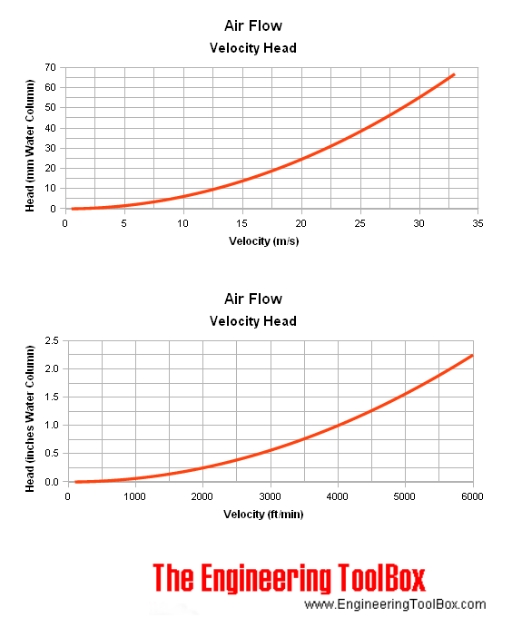 Rate Air Nozzle Chart Flow