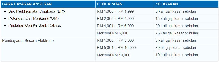 Bank Rakyat Personal Loan Swasta