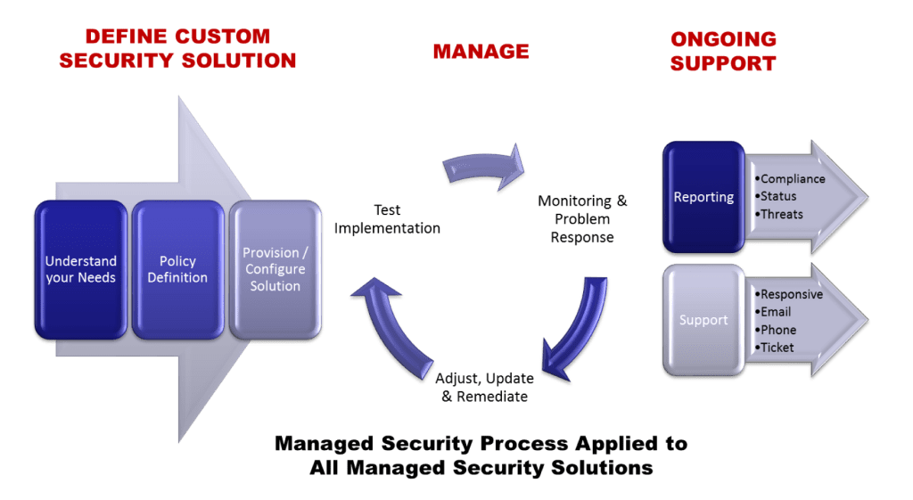 Managed Security Solutions