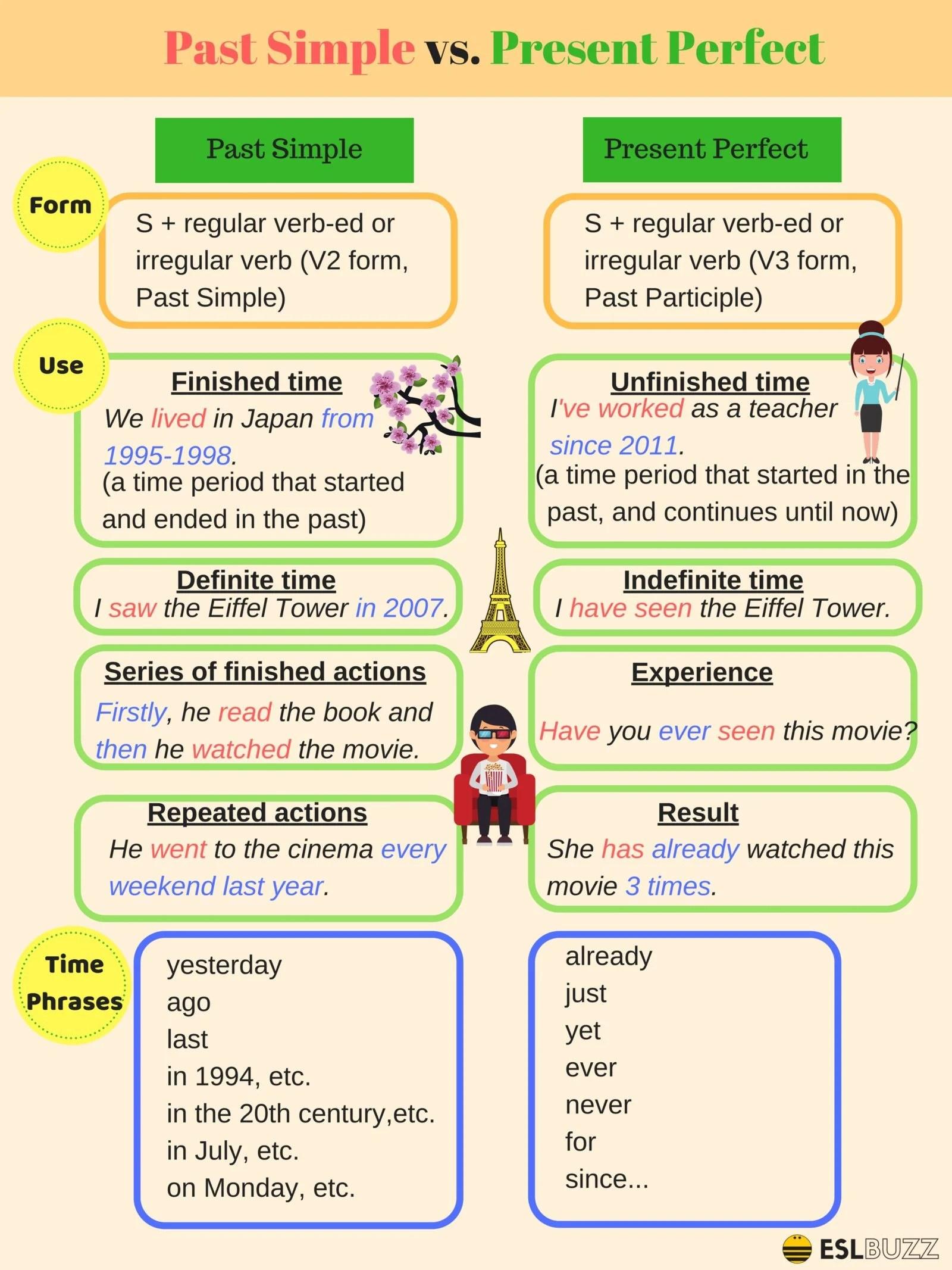 Past Form Irregular Verbs