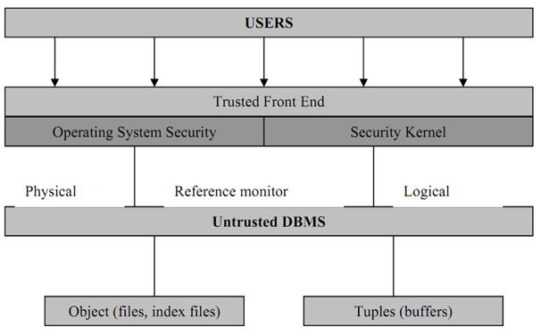 Database Security Management System