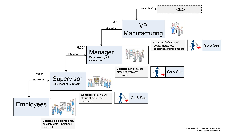 Continuous Improvement Manufacturing Ideas