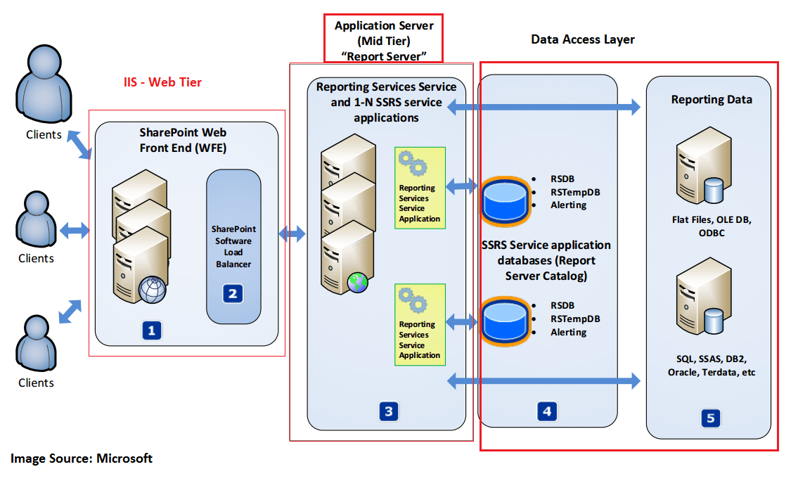 Database Security Objects