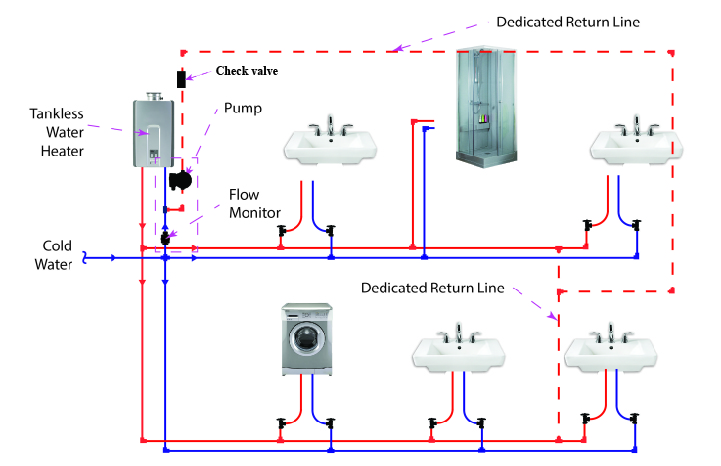Tankless Water Heater Piping Diagrams - Data Schema •