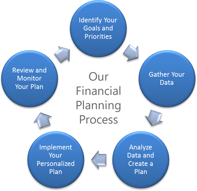 Security Financial Plan