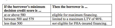 FHA Loan FICO Score Requirements