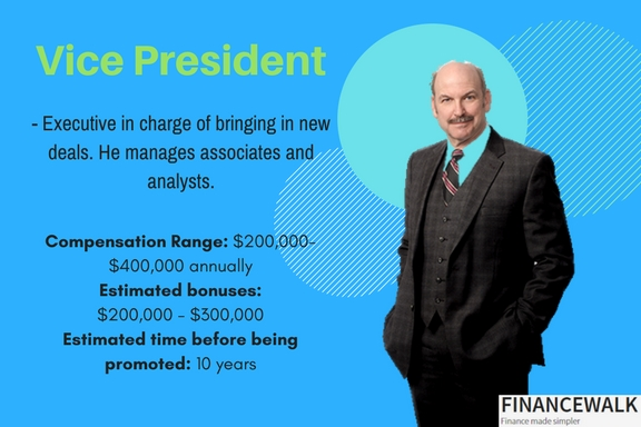 How Become Investment Banker