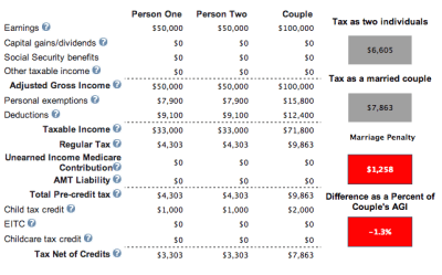 At What Income Level Does The Marriage Penalty Tax Kick In?