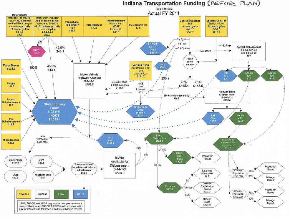 Indiana Government Flow Chart