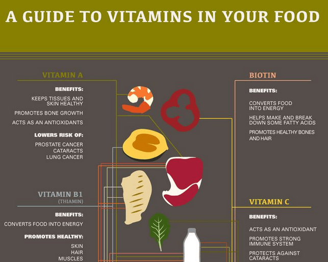 Vitamins In Your Food Infographic 187 Fitness Gizmos
