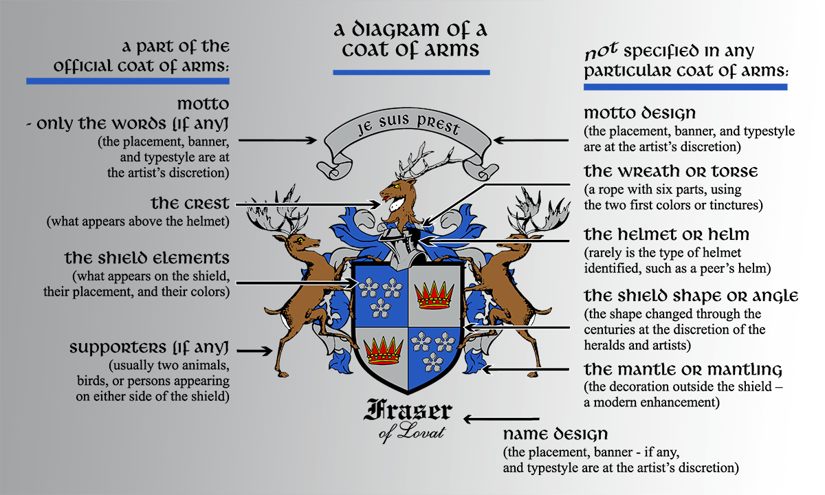 Heraldry Shield Shapes And Meanings