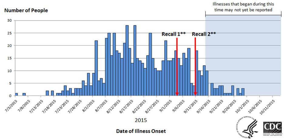 Foodborne Illness Race Graph