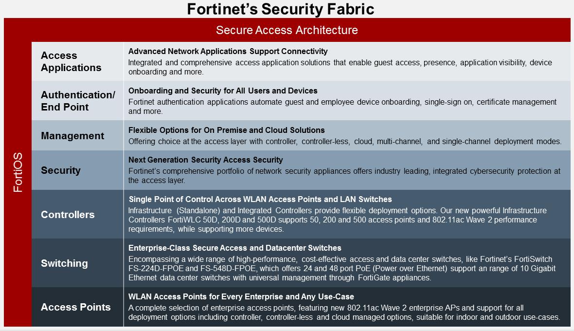 Wireless Security Gartner