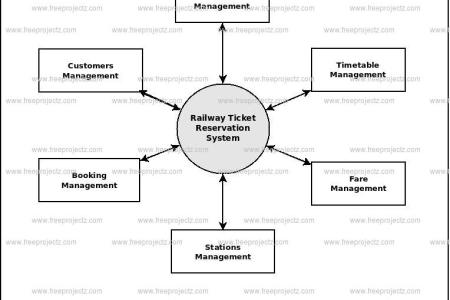 Er diagram for railway reservation system 4k pictures 4k entity relationship diagram of an auction involves all the entities image result for pharmacy clinic e r diagram a break down of library management system ccuart Choice Image