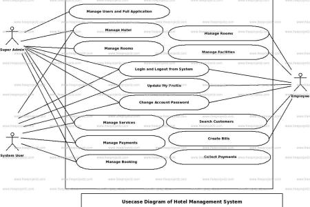 Hotel booking system use case diagram full hd maps locations kavindra kumar singh use case diagram for bus reservation system the usecase uml diagram for bus reservation system is shown below hotel reservation uml ccuart Gallery