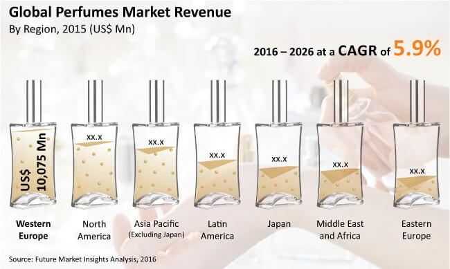 East Lauder Perfume