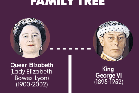 Queen elizabeth lineage tree path decorations pictures full path do most british people know from king george i to queen elizabeth ii what a lot of thoroughly racist nonsense most people are far more mixed than that and publicscrutiny Choice Image