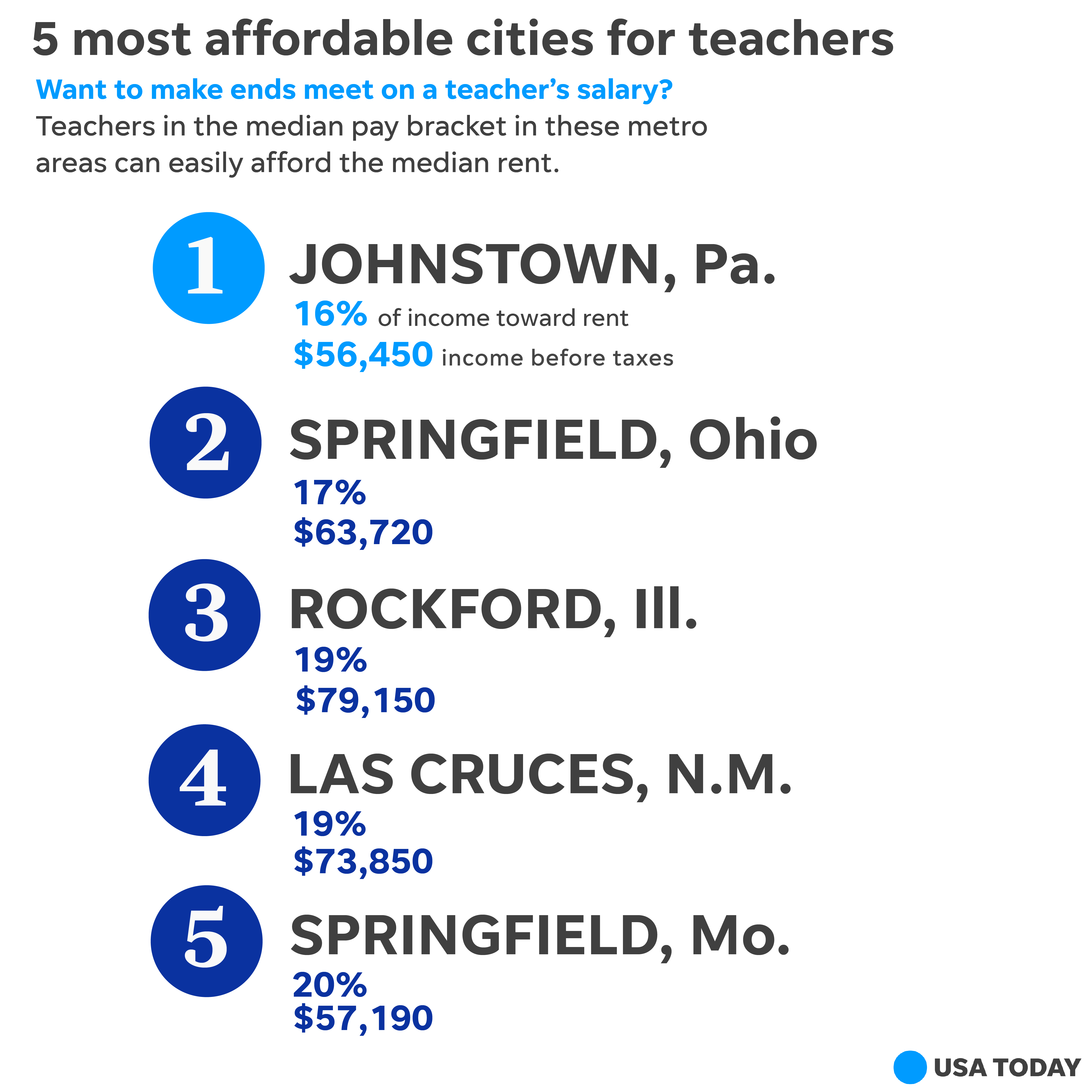 Best, worst cities for teachers: Pay, cost of living for ...