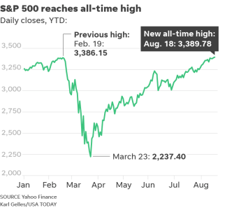 stock market s p 500 hits high as big tech thrives in covid recession