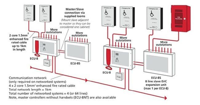 Panic Alarm System